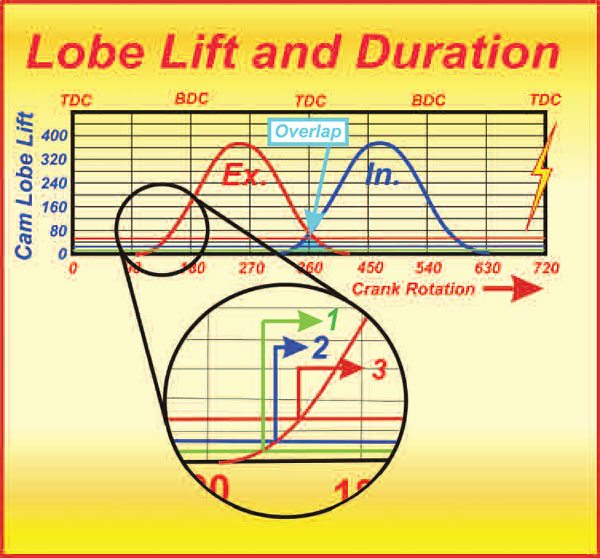 9-4. Duration No. 1 is at a solid lifter's lash point. The lash point at the lifter is the lash at the rocker divided by the rocker ratio. Arrow No. 2 is the so-called advertised duration and is usually 0.006 inch for hydraulics and 0.020 inch for solids. The red arrow indicates the duration at 0.050 inch.