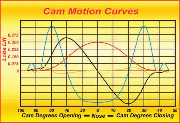 Here is what the motion data of a typical cam looks like. The red curve is the lift from the base circle on up. The black curve is the lifter velocity (rate of change of lifter displacement) in inches per degree. The blue curve is the acceleration (rate of change of velocity) in inches per degree per degree (usually seen as inches per degree2 ). The green curve is the jerk (rate of change of acceleration, or inches per degree3 ).