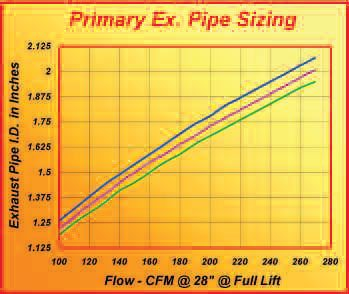 To use this chart, you need to know (or need a good estimate of) the exhaust flow at full valve lift. Using this figure, go up from the bottom of the chart to one of the curves (green for street, purple for street/strip, blue for race). An example looks like this: port flow at max valve lift on a 130- cfm street/strip application. From the 130-cfm mark on the bottom scale, go up to where you intersect the purple line, and then go left to read the pipe ID—in this case 1.375.