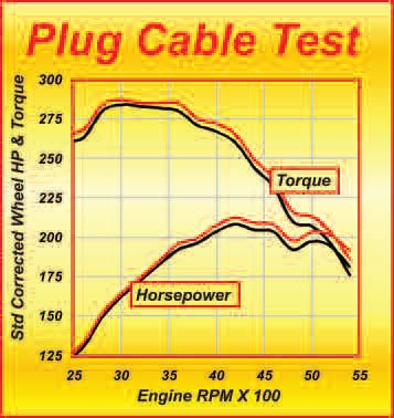 These results show what a simple thing like old plug cables can do to output. The black curves are for the old plug cables and the red are for the new ones. Here we are looking at an average of 6 ft-lbs of torque and, at the top end, an almost 7-hp increase just by swapping old plug cables for new. The same applies to other items in the ignition system, such as spark plugs, rotor caps, and rotors.