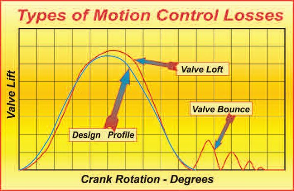 Here are the two principal types of motion that occur when the valvetrain no longer follows the dictates of the cam's profile. Valve loft, or toss, can help power, but valve bounce is a power killer.
