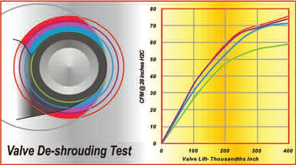 6-8. Progressively cutting a heavily shrouded combustion chamber away (as per the colored lines in the illustration on the left), showed the corresponding flow test results (shown by the graph on the right). Note that this follows a law of diminishing returns.