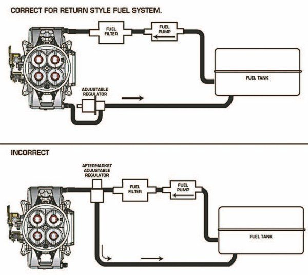 Fig. 2.6. Plumbing a return-style EFI fuel system differs from a return-style system for a carburetor, specifically in the location of the regulator. Thus, EFI systems utilize return-style regulators. (Illustration Courtesy MSD Performance)